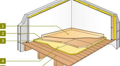 isolation sol et plancher les solutions isover. Black Bedroom Furniture Sets. Home Design Ideas
