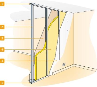 isolation acoustique des cloisons distributives entre deux pi ces. Black Bedroom Furniture Sets. Home Design Ideas