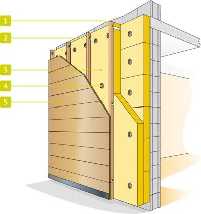 Isolation des murs par l 39 ext rieur par une fa ade ventil e for Isolant pour exterieur