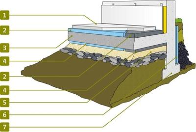 Isolation thermique du plancher bas sur terre plein - Isolation sous dalle terre plein ...