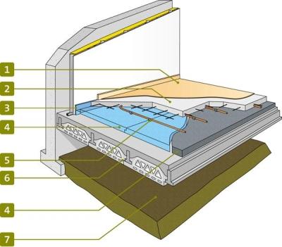Isolation thermique du plancher bas sur vide sanitaire - Plancher sur vide sanitaire ...
