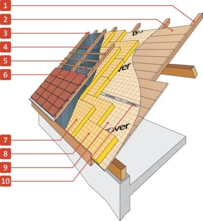 Isolation des toitures par l 39 ext rieur en sarking laine de verre - Isolation bac acier sous toiture ...