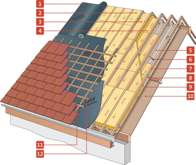 isolation des toitures par l 39 ext rieur entre chevrons en r novation. Black Bedroom Furniture Sets. Home Design Ideas