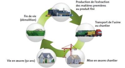 Cycle de vie des laines minérales : respect de l'environnement