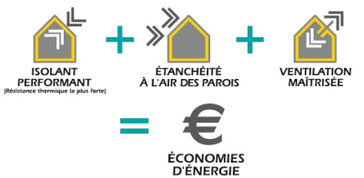 Réalisez des économies d'énergie grâce à une isolation performante