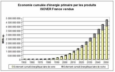 economie energie primaire
