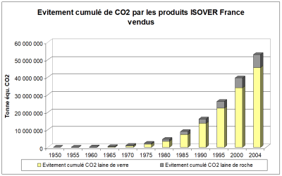 evitement co2