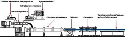 Schéma de fabrication des isolants en polystyrène