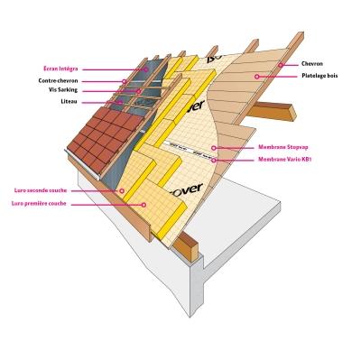 Isolation toiture par l'extérieur : mise en oeuvre Sarking