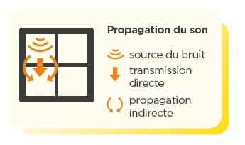 L'isolation acoustique dans le bâtiment : La propagation du bruit