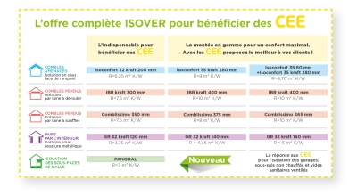 CEE_l'offre ISOVER