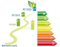 Label BEPOS future réglementation thermique 2020