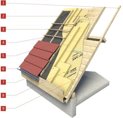 Isolation des toitures par l 39 ext rieur en sarking laine de verre - Isolation laine de verre sous toiture ...