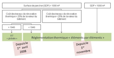 Réglementation thermique existant : rénovation