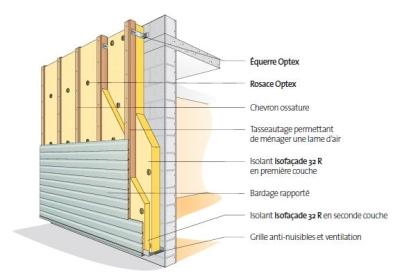 Isofaçade, solutions pour l'isolation thermique par l'extérieur