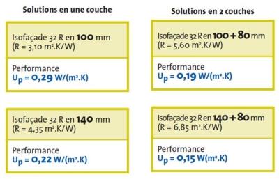 Niveau de performance Isolation Thermique par l'Extérieur avec ISOVER
