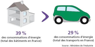 Isolation et économies d'énergie : un argument pour isoler