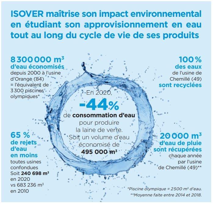 Infographie eau