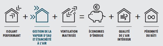 Guide étanchéité : Habitat performant et durable - ISOVER