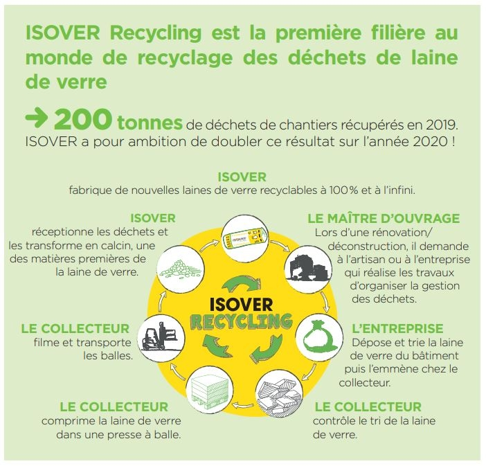 ISOVER Recycling