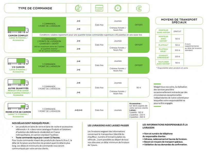 Tableau Livraison dépôt_service livraison négoce d'ISOVER