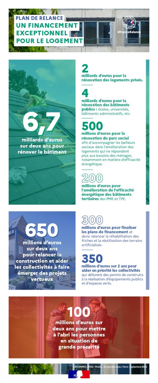 Plan-de-relance-Logement - infographie