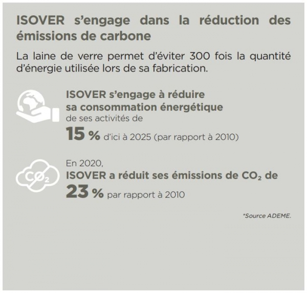 Réduction consommation énergie