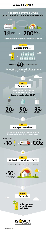 La laine de verre ISOVER : un excellent bilan environnemental