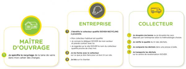ISOVER Recycling : en pratique, sur les chantiers diffus