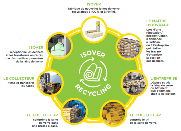 Les 7 étapes d'un recyclage vertueux_ISOVER recycling