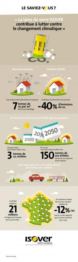 Infographie lutte contre le changement climatique