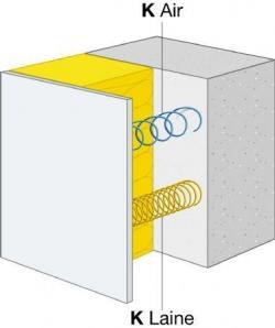 Confort acoustique et laine de verre : Effet Masse Ressort Masse