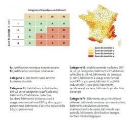 Zones de sismicité - France