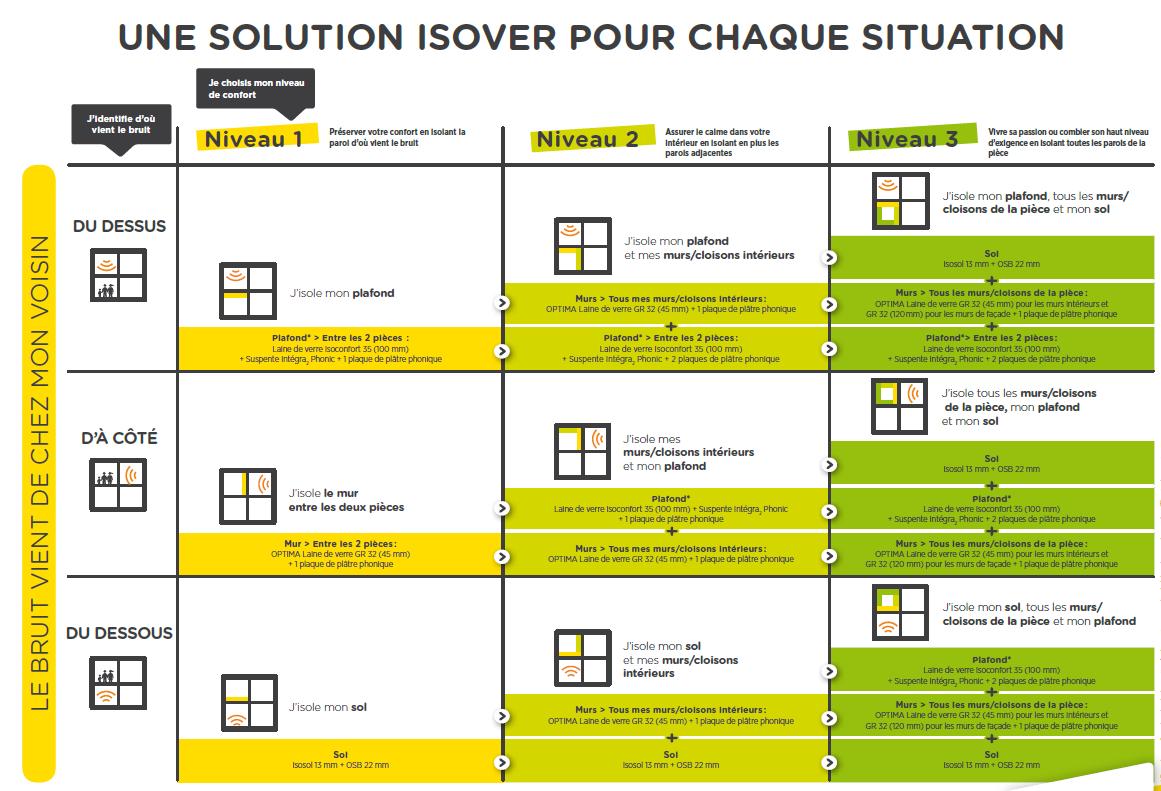 Comment Isoler Un Plafond Contre Le Bruit la démarche isophonic : la solution isover pour l'isolation