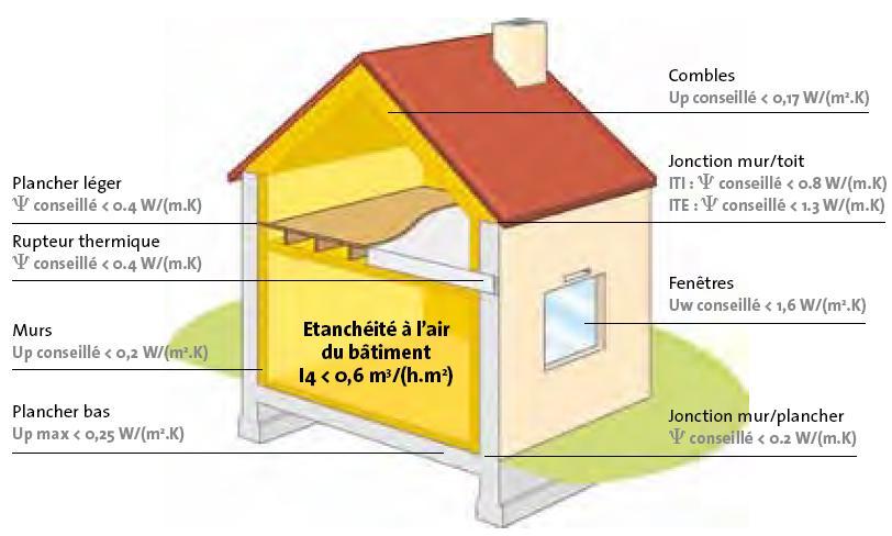 Superieur Isolation Basse Consommation : Performance énergétique